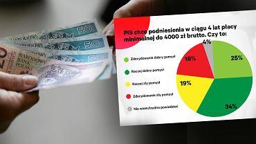 Sondaż. Polacy o 4000 zł płacy minimalnej.