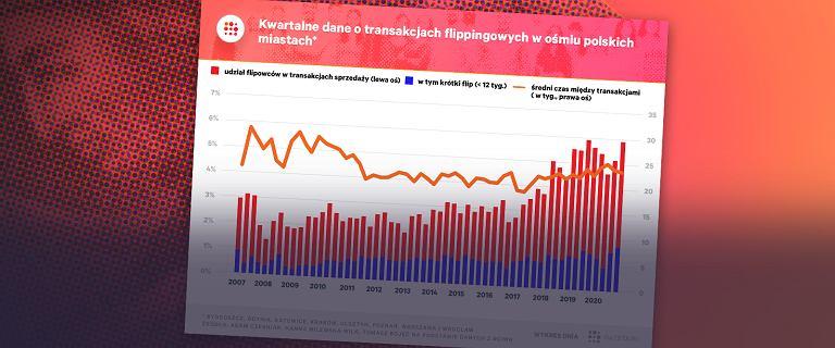 Flipperzy w natarciu. W dwóch miastach Polski zagrażają stabilności rynku