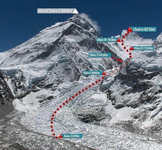 Schemat drogi na Lhotse
