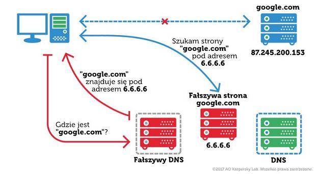Jak działa podmiana DNS?