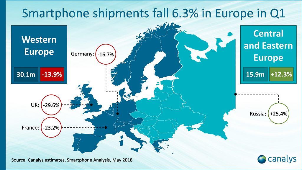 Rynek smartfonów w Europie w Q1 2018