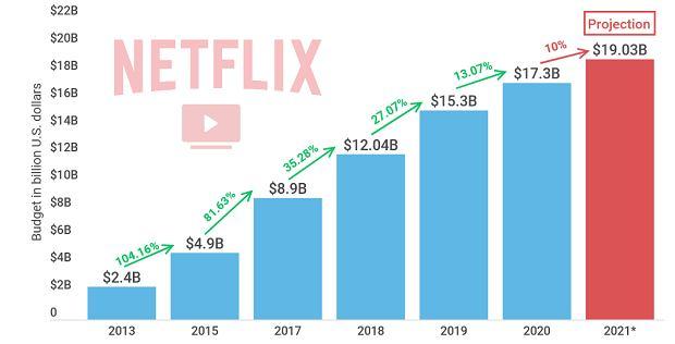 Wzrost budżetu Netflix na produkcję treści wideo