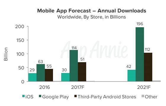Liczba pobrań aplikacji mobilnych na iOS i Androida