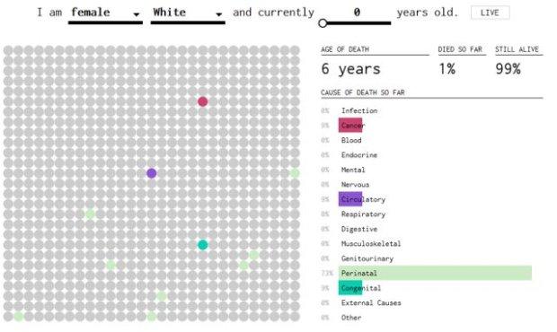 Prawdopodobieństwo zgonu w wieku 6 lat dla dzisiejszego noworodka