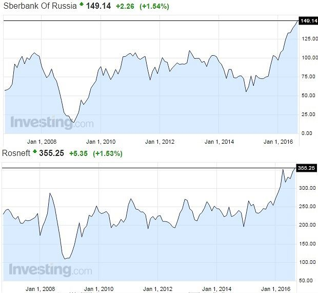 Sbierbank i Rosnieft
