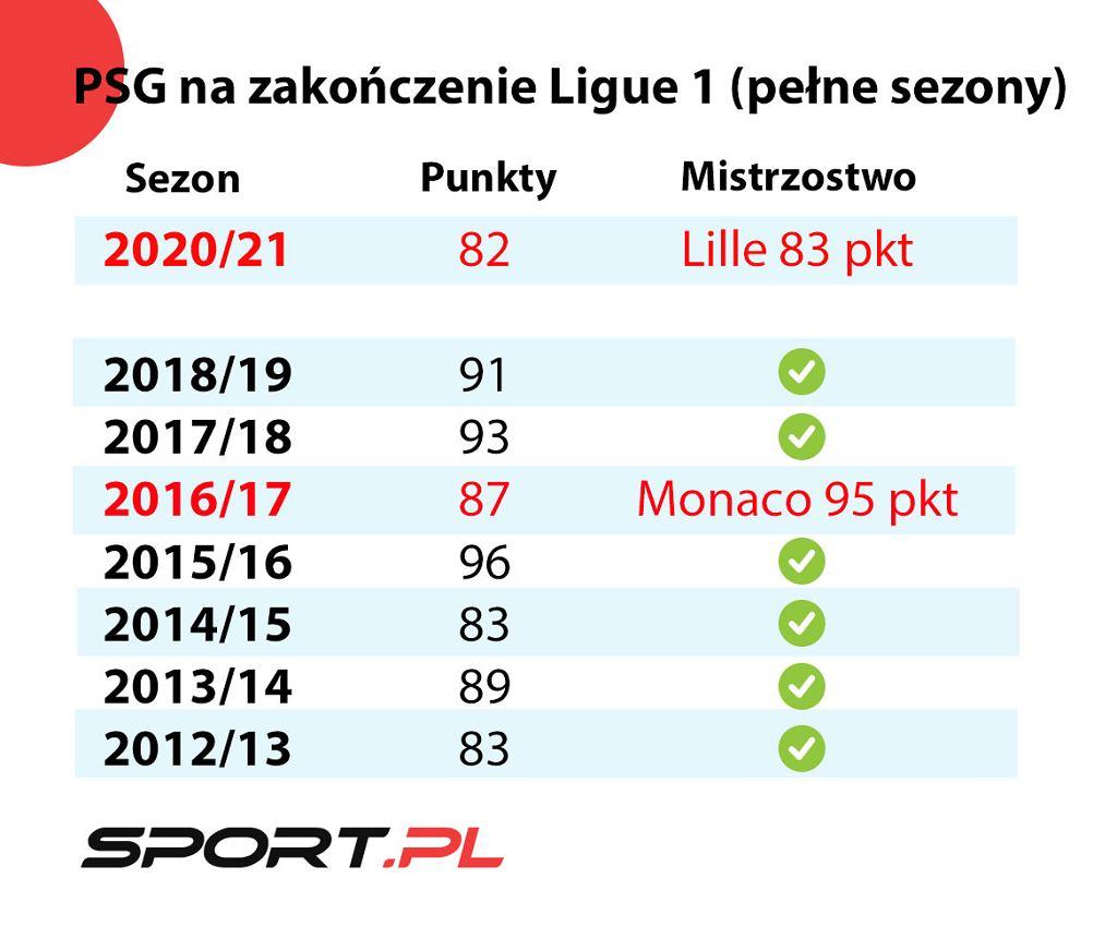 Punkty PSG w Ligue 1,