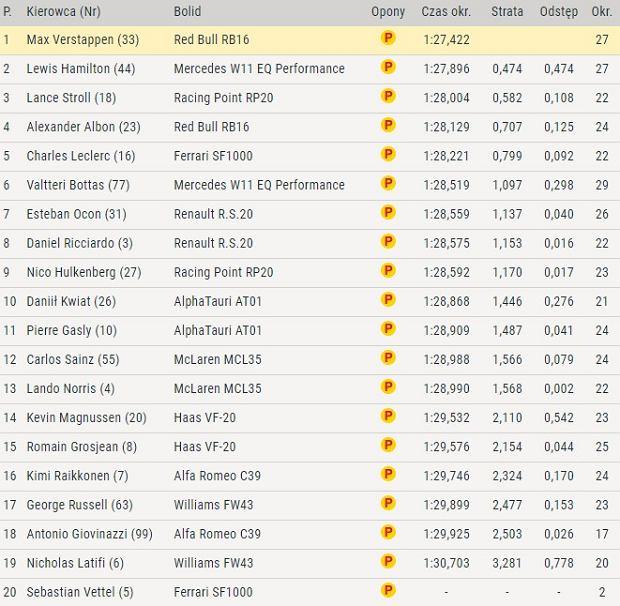 Rezultaty 1. Treningu przed GP Wielkiej Brytanii