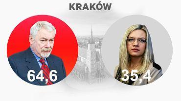 Kraków. Jacek Majchrowski i Małgorzata Wasserman