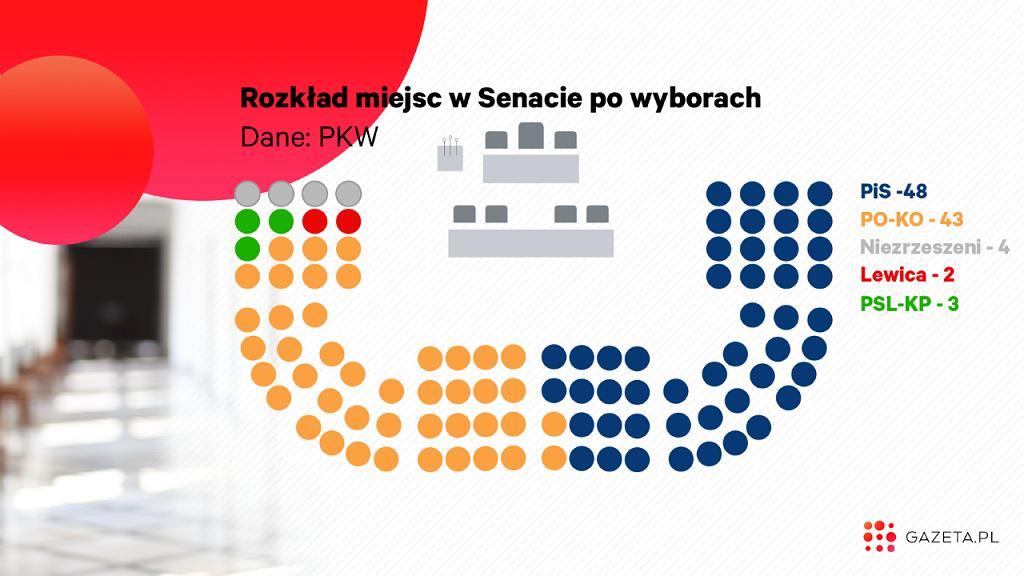 Oficjalne wyniki wyborów do Senatu z podziałem na mandaty