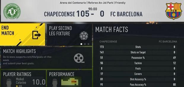 Co się stanie, gdy strzelisz 100 goli w jednym meczu FIFA? Ten gracz to sprawdził [WIDEO]
