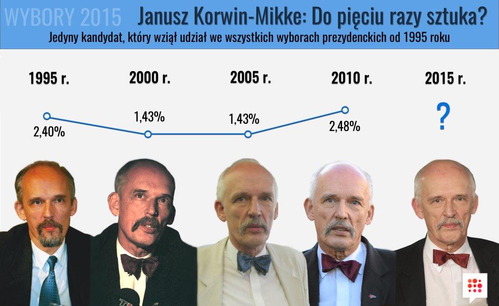 Wyniki Janusza Korwin-Mikkego na przestrzeni lat