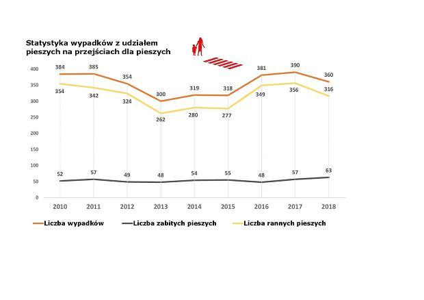 Statystyki wypadków na przejściach dla pieszych