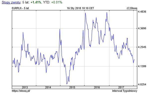 Notowania euro wobec złotego, wykres 5-letni
