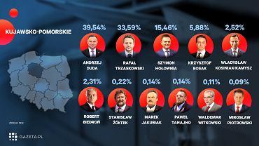 Wybory 2020. Oficjalne wyniki wyborów - województwo kujawsko-pomorskie (zdjęcie ilustracyjne)