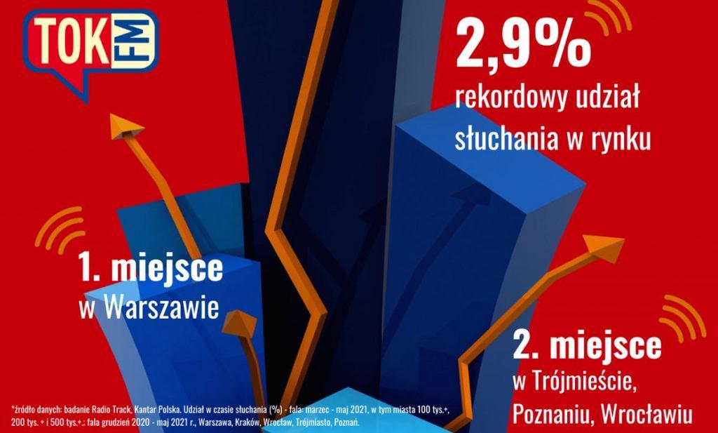 Radio TOK FM znów pobiło rekord słuchalności - udział stacji w czasie słuchania wzrósł już do 2,9% w okresie marzec - maj 2021 r., czyli w najnowszej fali badania Radio Track. Oprócz tego w półroczu grudzień 2020 - maj 2021 r. TOK FM ponownie było najchętniej słuchaną rozgłośnią radiową w Warszawie oraz zajęło pozycję wicelidera pod względem słuchalności w Trójmieście, Wrocławiu i Poznaniu