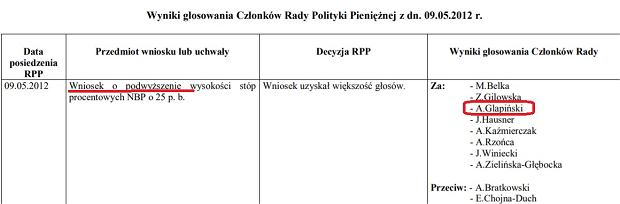 Adam Glapiński w 2012 głosował za podwyżką stóp procentowych, dziś woli ich unikać
