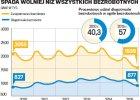 Agencje pracy tymczasowej najszybciej w Europie rozwijają się w Polsce. I jest z tym duży problem