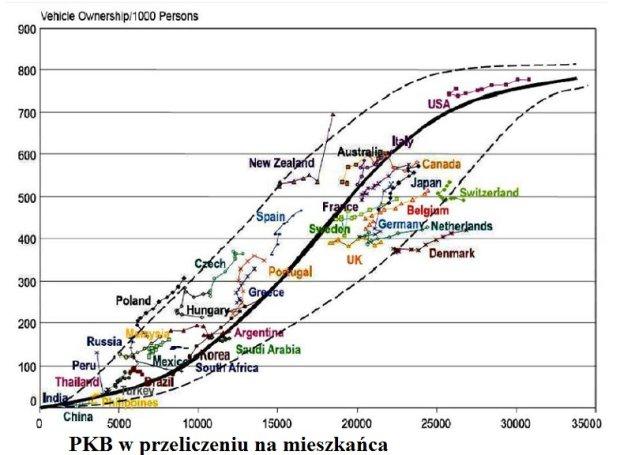liczba samochodów na 1000 mieszkańców w zależności od PKB na jednego mieszkańca