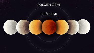 Zaćmienie Księżyca w Polsce w 2018 roku