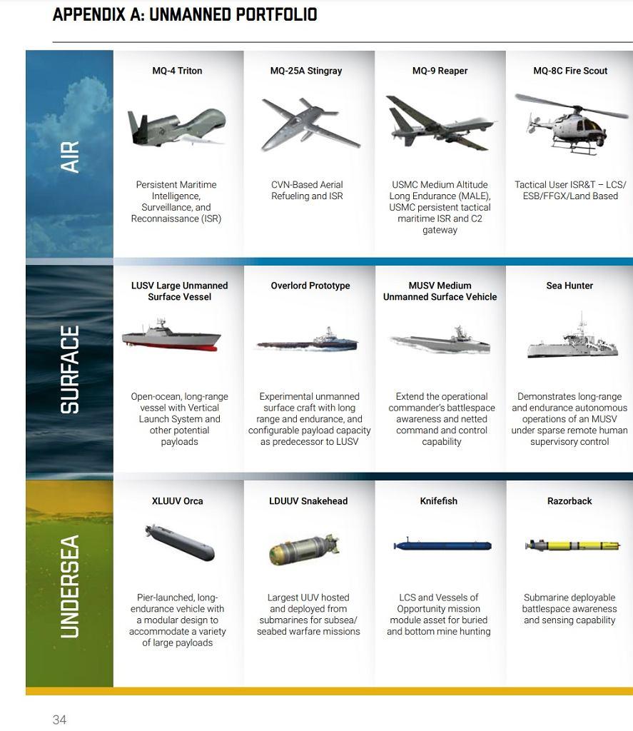 Różne bezzałogowe systemy rozwijane na potrzeby sił morskich USA. Fragment opublikowanego dokumentu