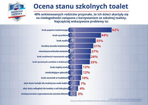 Ocena stanu polskich toalet