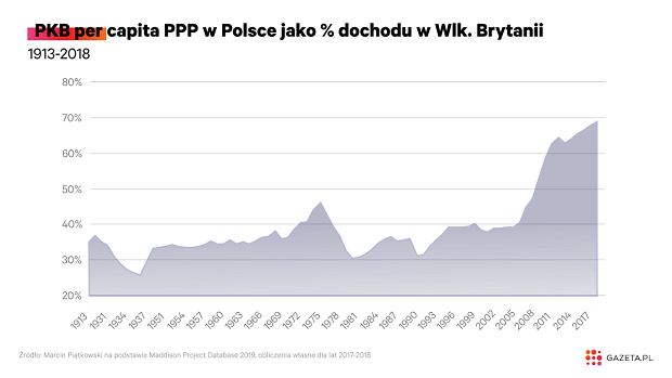 PKB per capita PPP w Polsce jako % dochodu w Wlk. Brytanii, 1913-2018
