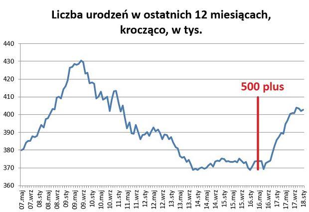 Liczba urodzeń w Polsce