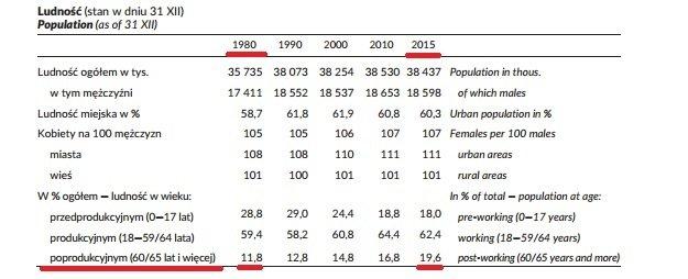 Rośnie liczba ludności w wieku poprodukcyjnym