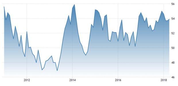 Indeks PMI dla polskiego przemysłu