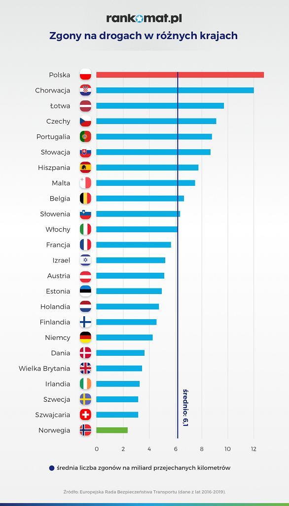 Liczba zgonów na drogach w krajach europejskich