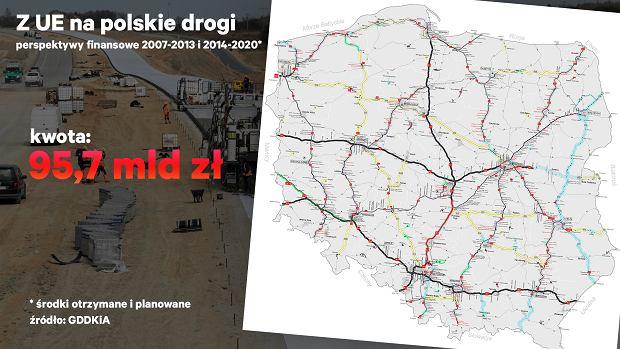 Środki na budowę infrastrukturę drogową w Polsce