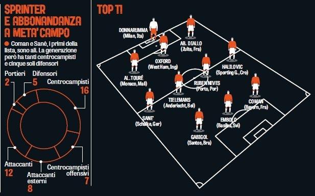 Ranking największych talentów wg La Gazzetty dello Sport