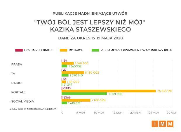 Afera w Trójce dała Kazikowi darmową reklamę wartą miliony złotych