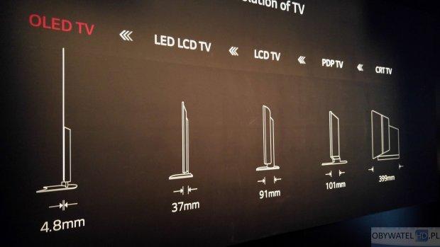 Historia telewizorów