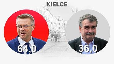 Kielce. Bogdan Wenta i Wojciech Lubawski