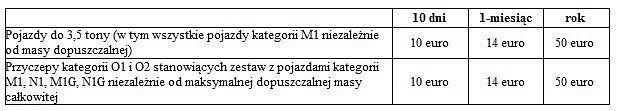 Opłaty za przejazd autostradami w Słowacji