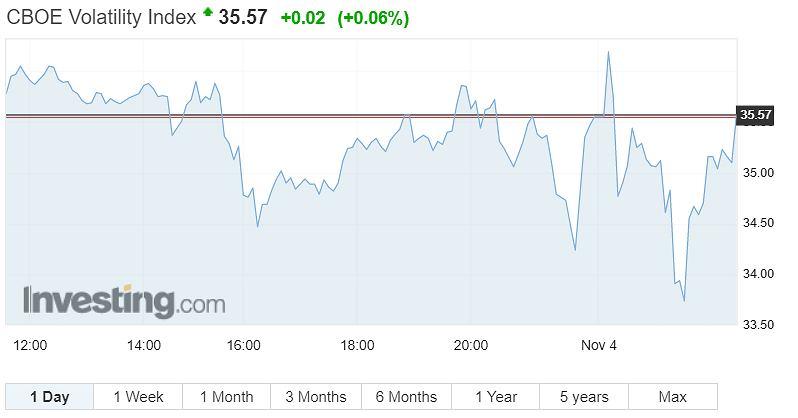 Indeks zmienności S&P 500 VIX.