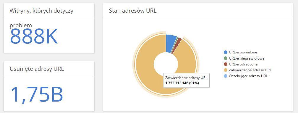 Google usunęło już 1,75 miliarda linków