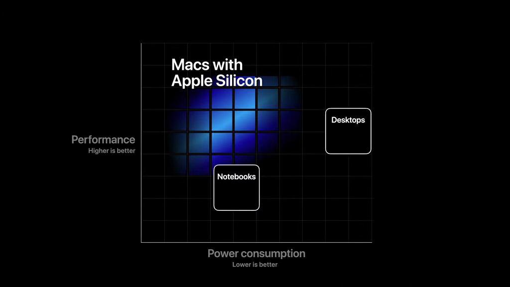 Apple rezygnuje z Intela i stawia na procesory ARM
