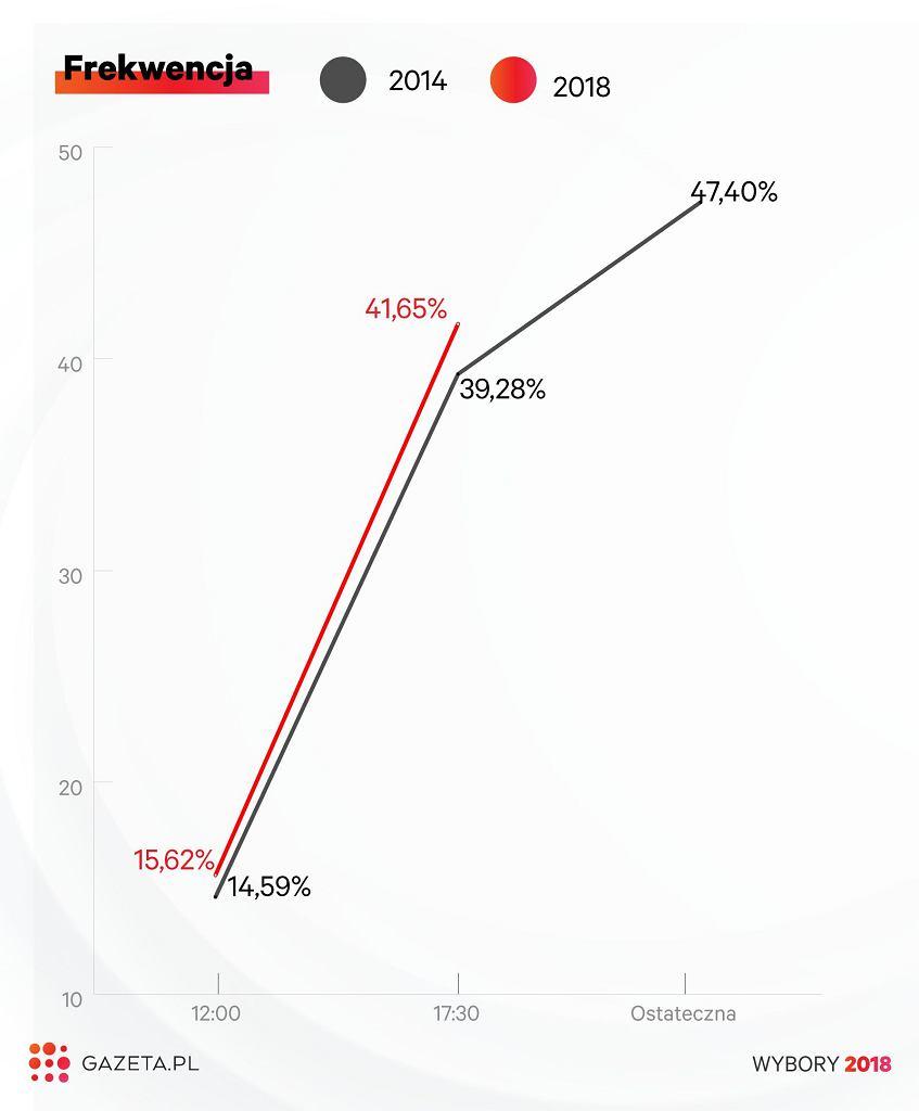 Frekwencja w wyborach samorządowych