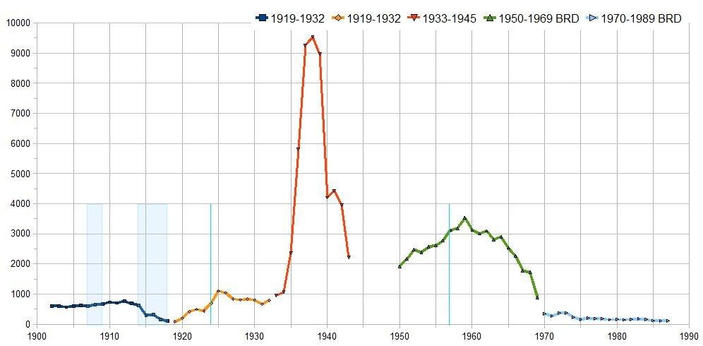 Sumaryczna liczba skazanych z paragrafu 175 w latach 1902-1987 (autor: Franz Gstaettner / wikimedia.org / CC BY-SA 3.0)
