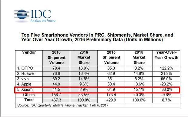 Sprzedaż smartfonów w Chinach w 2016 roku