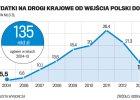 """Padł rekord budowy dróg w Polsce. Ale na kolejne """"kilometry"""" poczekamy"""
