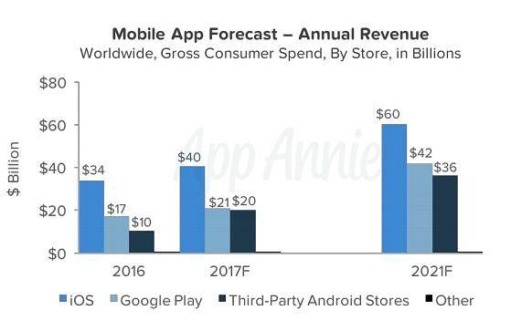 Zyski ze sklepów z aplikacjami dla iOS i Androida