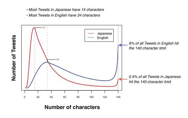 Porównanie j. angielskiego i japońskiego Twitter