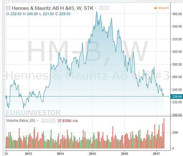 Kurs akcji H&M - 5 lat
