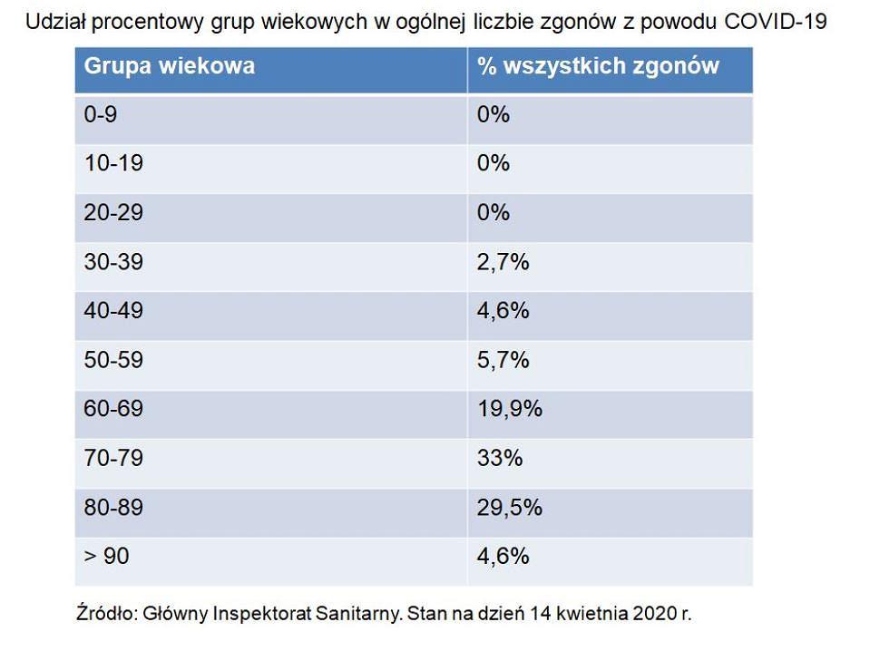 Udział proc. grup wiekowych w ogólnej liczbie zgonów z powodu COVID-19