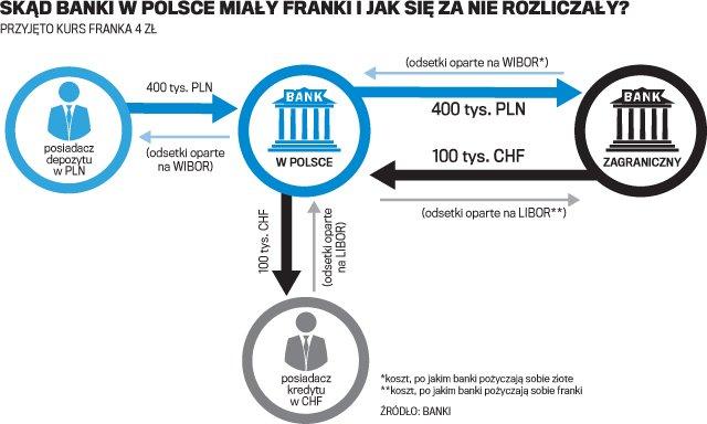 Skąd banki miały franki i jak się za nie rozliczały?