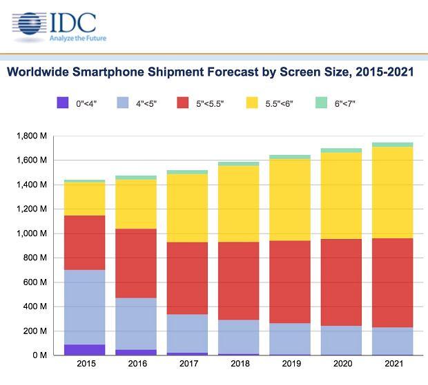 Chcemy coraz większych ekranów w smartfonach?