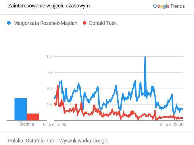 Małgorzata Rozenek-Majdan vs Donald Tusk - 6-12.07.2021